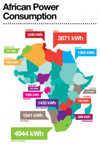 Energy Consumption in Africa